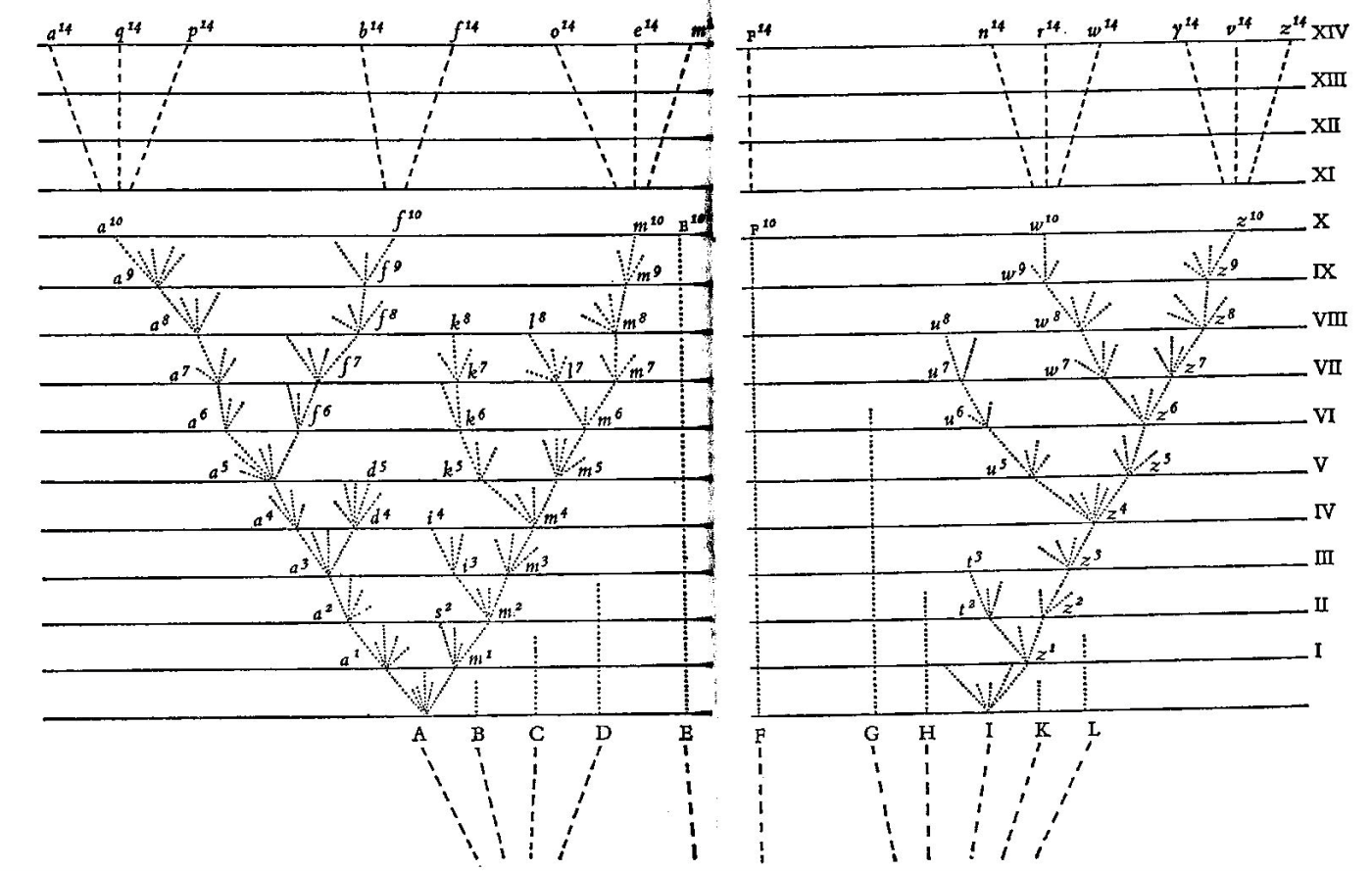 On the Origin of Species Darwin's branching diagram